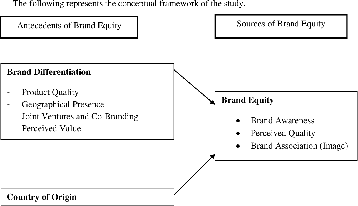 Pdf Antecedents Of Brand Equity The Chinese Path To Building