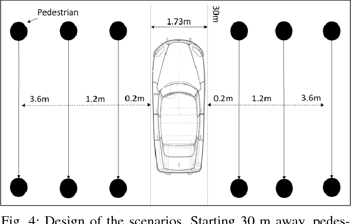 Figure 4 for Personal space of autonomous car's passengers sitting in the driver's seat