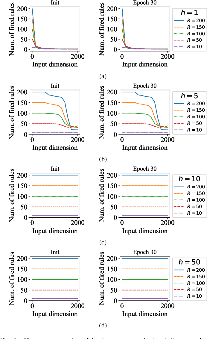 Figure 1 for Curse of Dimensionality for TSK Fuzzy Neural Networks: Explanation and Solutions