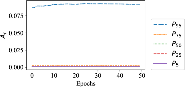 Figure 2 for Curse of Dimensionality for TSK Fuzzy Neural Networks: Explanation and Solutions
