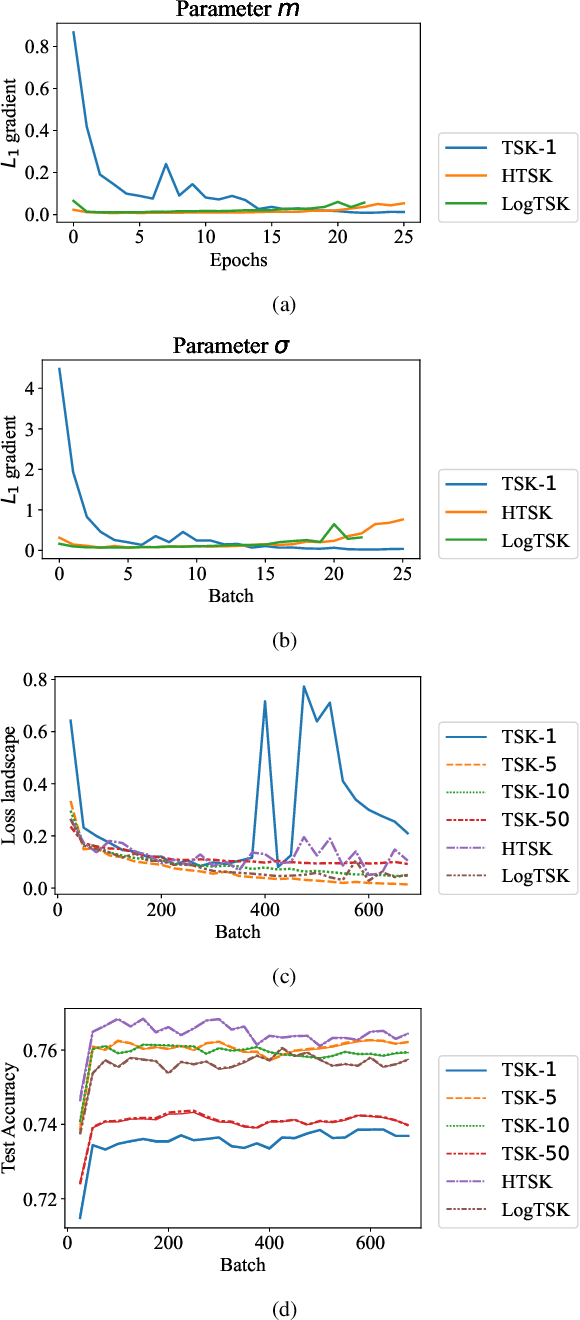 Figure 4 for Curse of Dimensionality for TSK Fuzzy Neural Networks: Explanation and Solutions