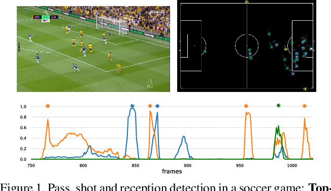 Figure 1 for Group Activity Detection from Trajectory and Video Data in Soccer