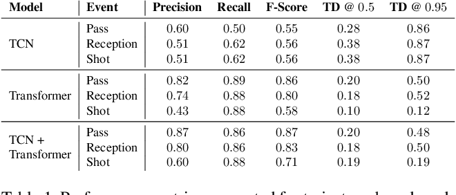 Figure 2 for Group Activity Detection from Trajectory and Video Data in Soccer