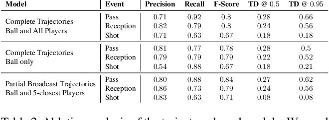 Figure 4 for Group Activity Detection from Trajectory and Video Data in Soccer