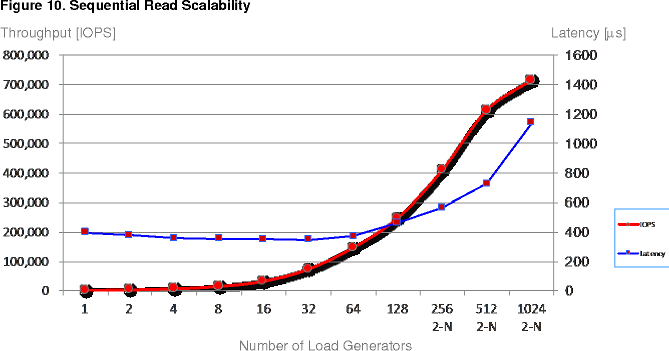 Figure 6 from A Performance Study of Hitachi Unified Compute