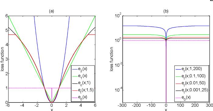 Figure 1 for Truncated Cauchy Non-negative Matrix Factorization