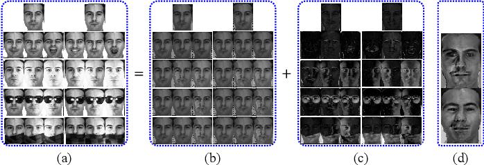 Figure 3 for Truncated Cauchy Non-negative Matrix Factorization