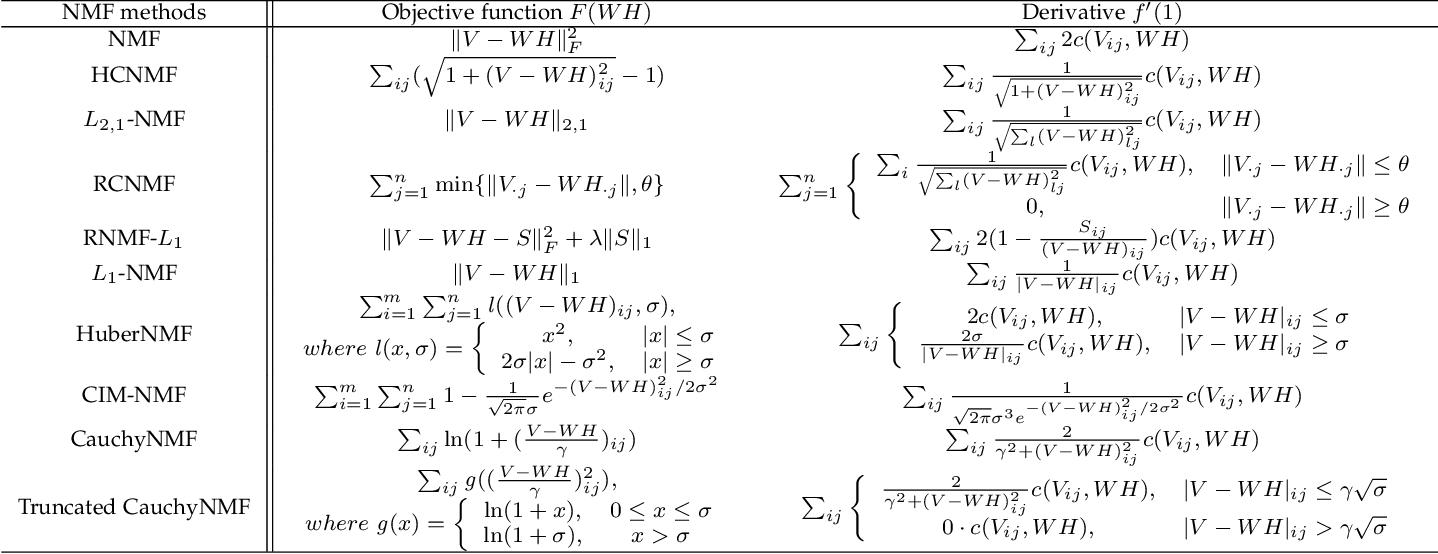 Figure 2 for Truncated Cauchy Non-negative Matrix Factorization
