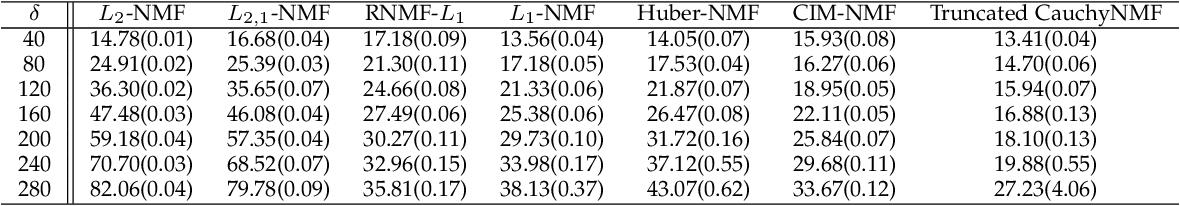 Figure 4 for Truncated Cauchy Non-negative Matrix Factorization