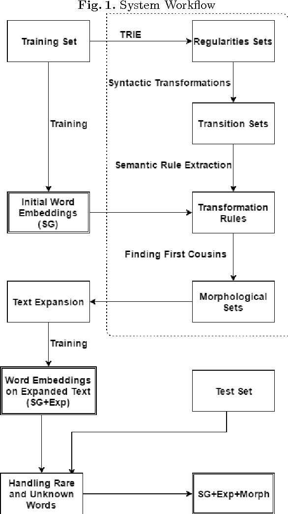 Figure 1 for Unsupervised Morphological Expansion of Small Datasets for Improving Word Embeddings