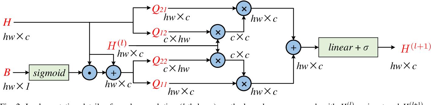 Figure 2 for Boundary-aware Graph Reasoning for Semantic Segmentation