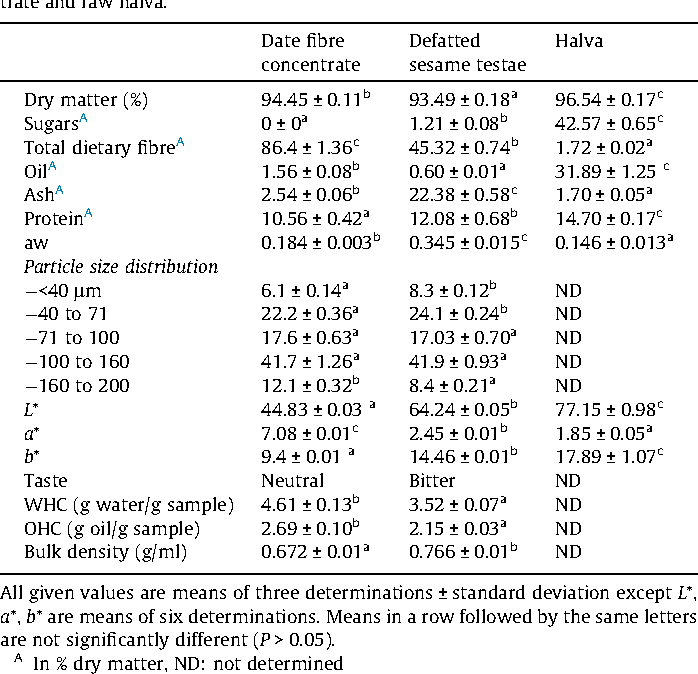 Table 2 from Improving halva quality with dietary fibres of