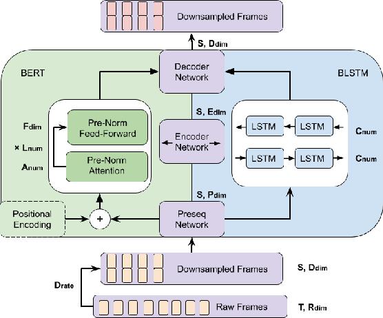 Figure 1 for BERT for Joint Multichannel Speech Dereverberation with Spatial-aware Tasks
