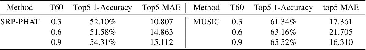 Figure 2 for BERT for Joint Multichannel Speech Dereverberation with Spatial-aware Tasks