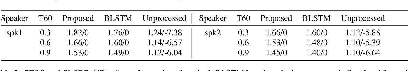 Figure 3 for BERT for Joint Multichannel Speech Dereverberation with Spatial-aware Tasks