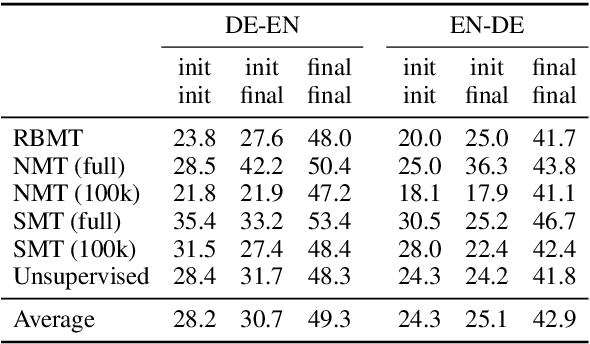 Figure 2 for Do all Roads Lead to Rome? Understanding the Role of Initialization in Iterative Back-Translation