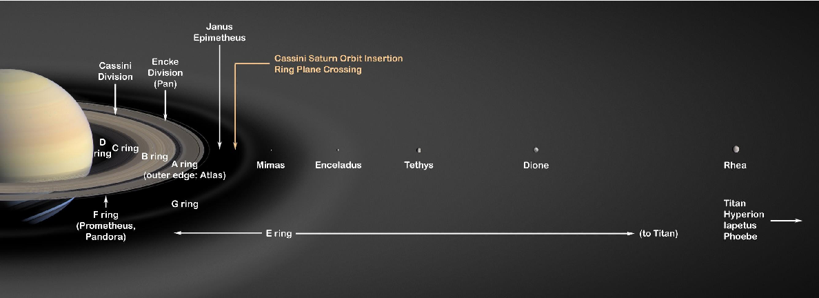 Multi-instrument study of the hourly pulsations in Saturn's