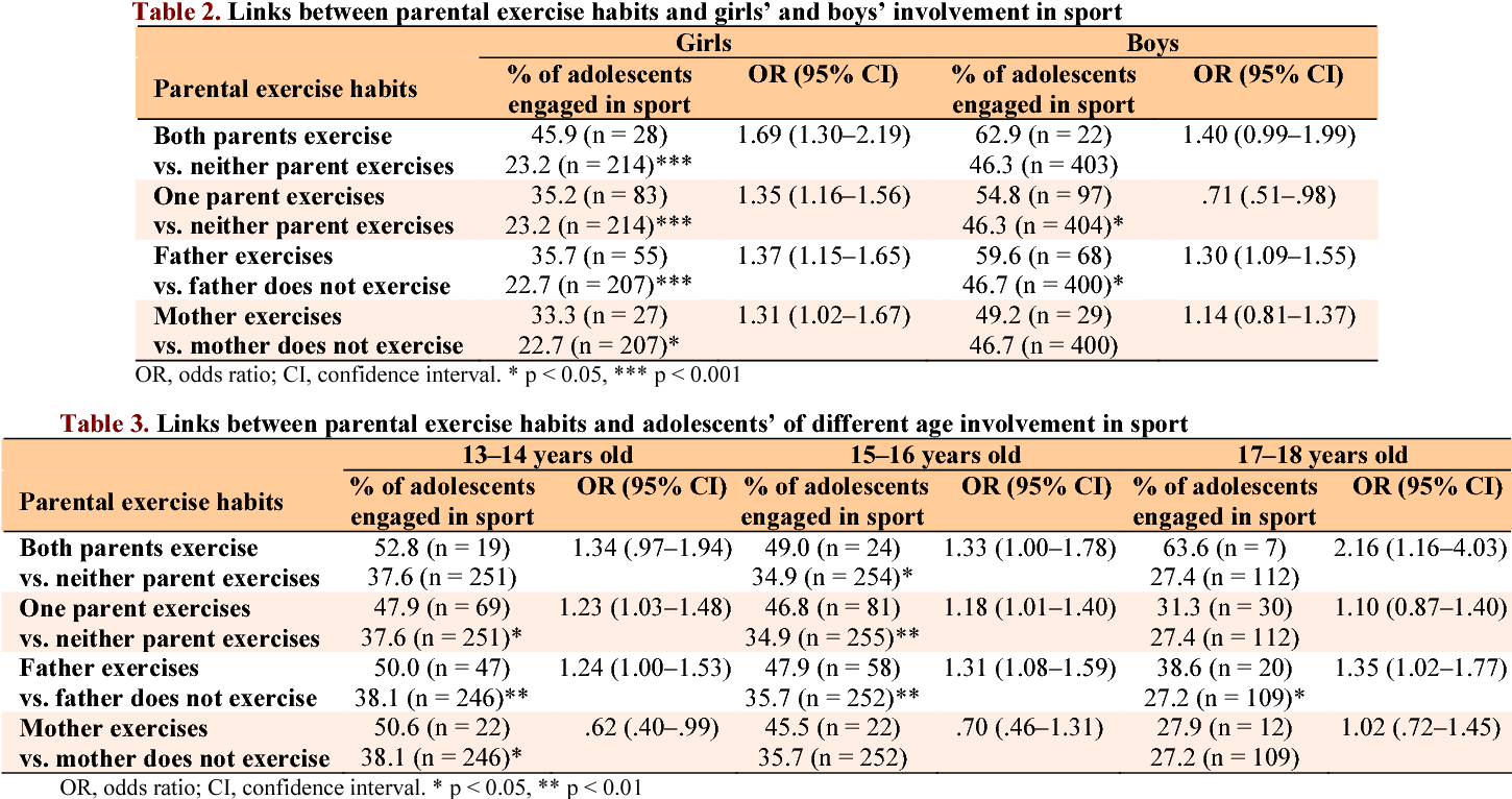 The Link Between Parental Age And >> Table 3 From Do Parents Exercise Habits Predict 13 18 Year Old