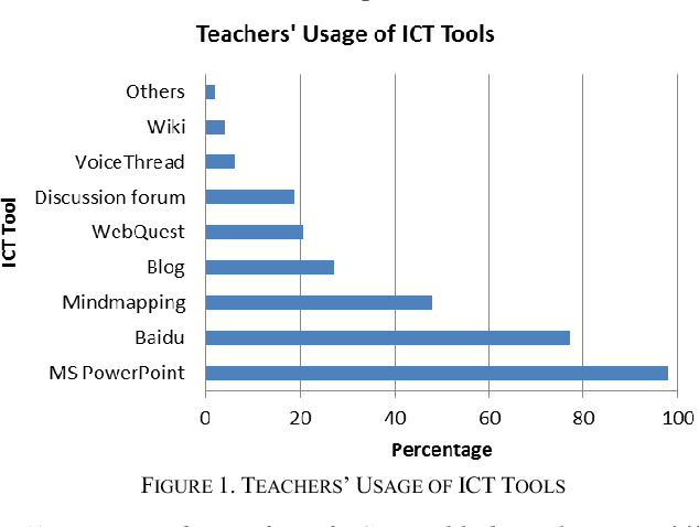Figure 1 from Middle School English Teachers' Attitude and