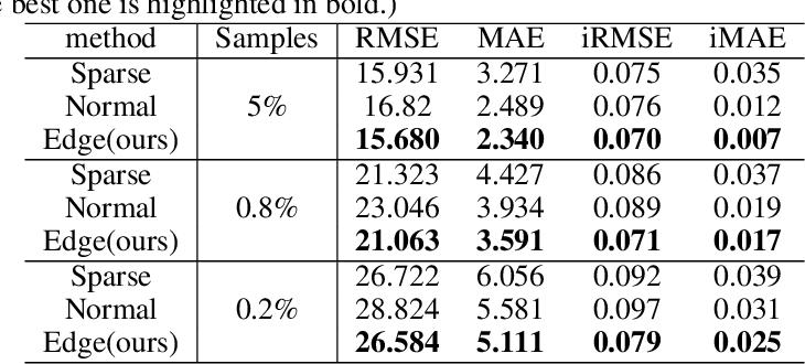 Figure 2 for Depth Edge Guided CNNs for Sparse Depth Upsampling