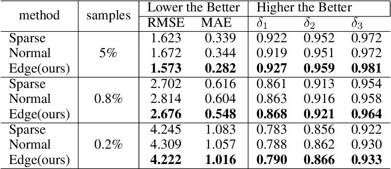 Figure 4 for Depth Edge Guided CNNs for Sparse Depth Upsampling