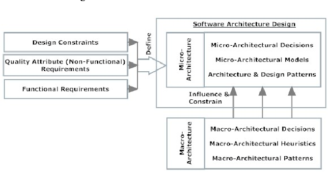 The Need For A Multilevel Context Aware Software Architecture