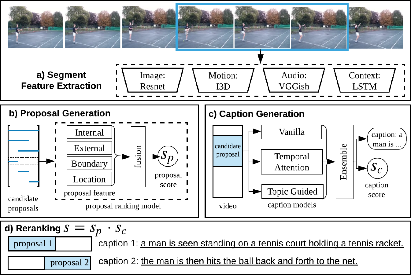 Figure 1 for RUC+CMU: System Report for Dense Captioning Events in Videos