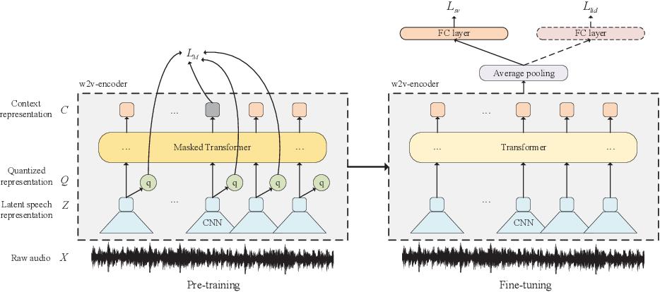 Figure 1 for Exploring wav2vec 2.0 on speaker verification and language identification