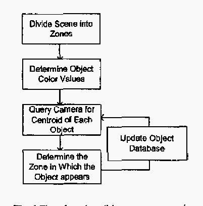 Fig. 1 Flowchart describing system operation.