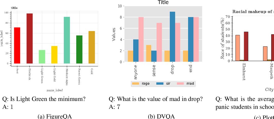 Figure 1 for Data Interpretation over Plots
