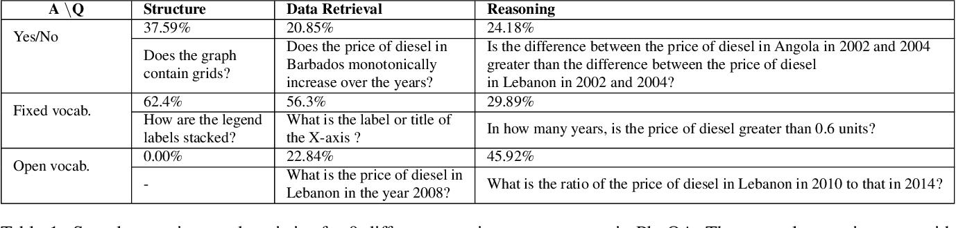 Figure 2 for Data Interpretation over Plots