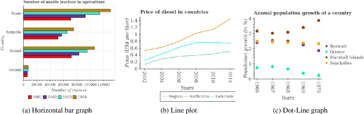 Figure 3 for Data Interpretation over Plots