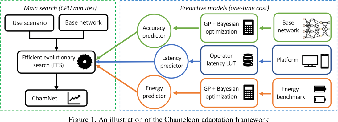 Figure 1 for ChamNet: Towards Efficient Network Design through Platform-Aware Model Adaptation