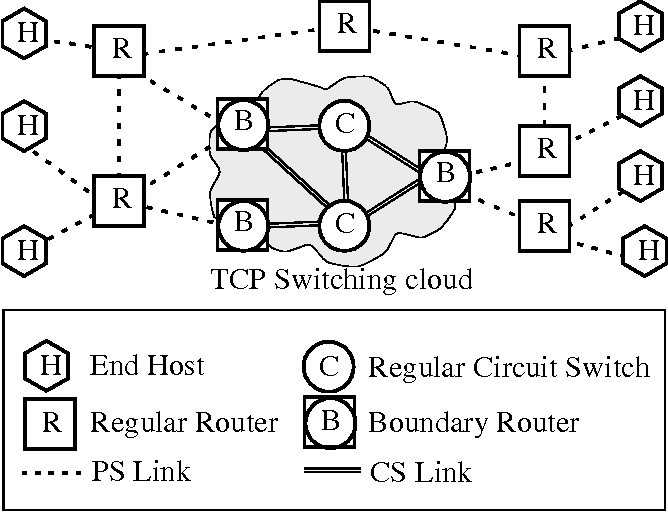 The performance of circuit switching in the internet - Semantic Scholar