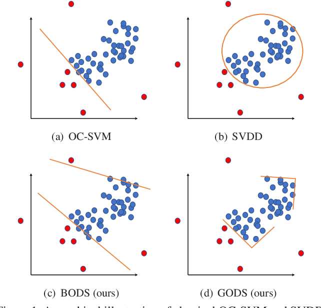 Figure 1 for GODS: Generalized One-class Discriminative Subspaces for Anomaly Detection
