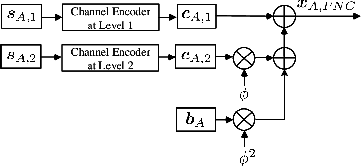 Figure 3 for PNC Enabled IIoT: A General Framework for Channel-Coded Asymmetric Physical-Layer Network Coding