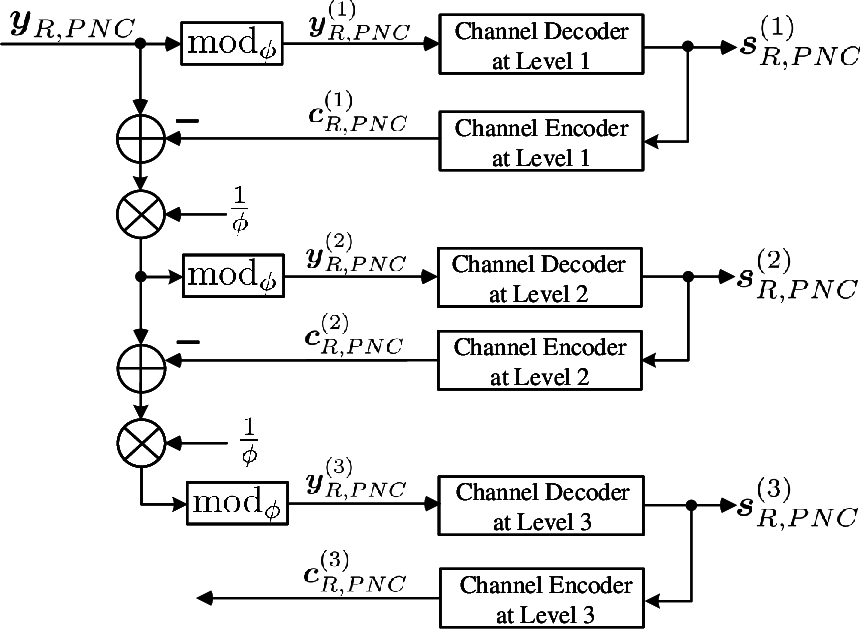 Figure 4 for PNC Enabled IIoT: A General Framework for Channel-Coded Asymmetric Physical-Layer Network Coding