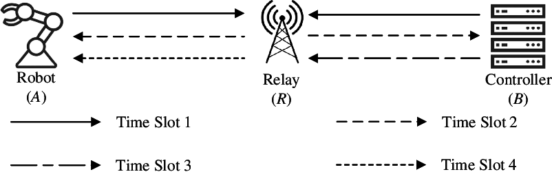 Figure 2 for PNC Enabled IIoT: A General Framework for Channel-Coded Asymmetric Physical-Layer Network Coding