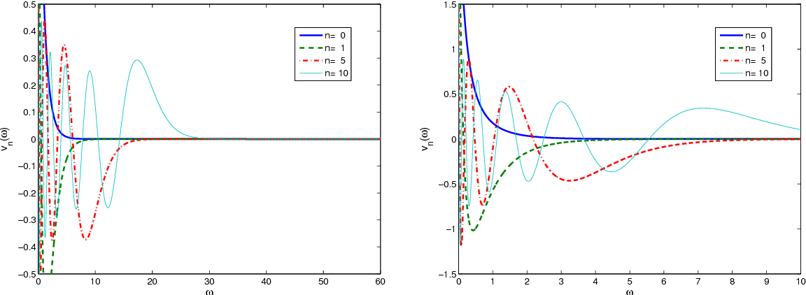 Prolate Spheroidal Wave Functions of Order Zero: Mathematical Tools for Bandlimited Approximation