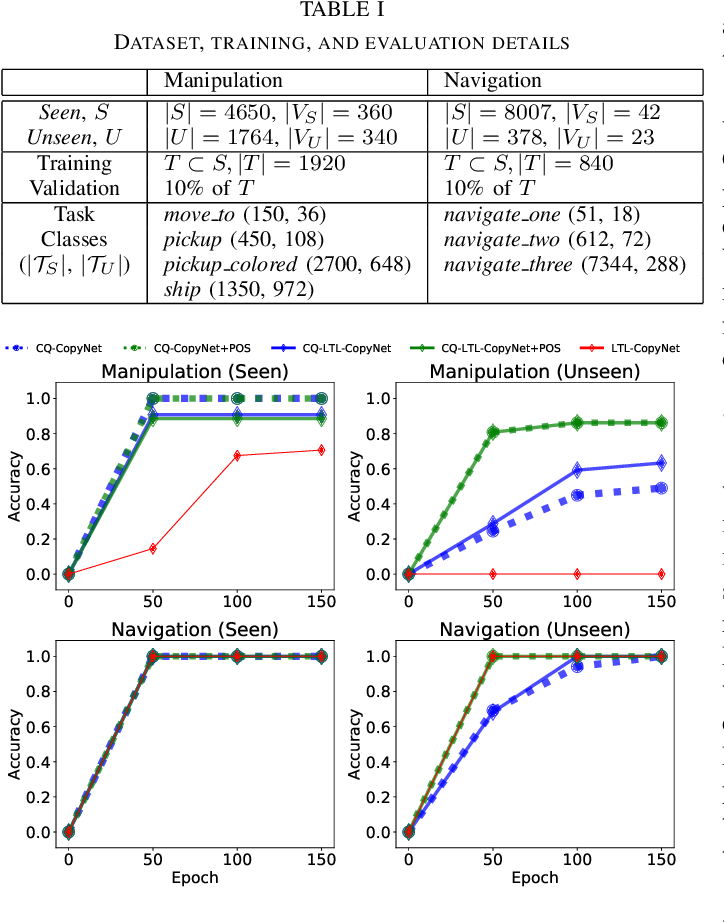Figure 3 for Generalizing to New Domains by Mapping Natural Language to Lifted LTL