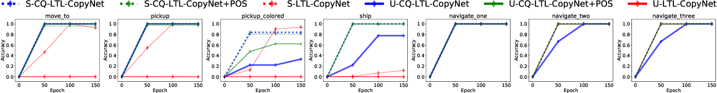Figure 2 for Generalizing to New Domains by Mapping Natural Language to Lifted LTL