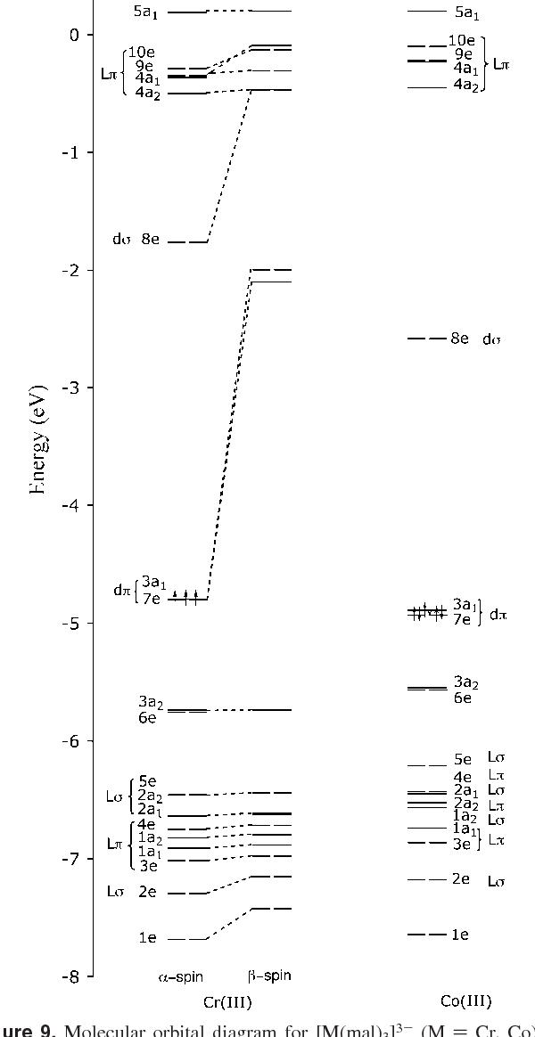 Figure 9 From Circular Dichroism Of Trigonal Dihedral Chromiumiii
