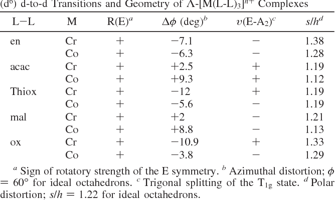 Table 6 from Circular dichroism of trigonal dihedral
