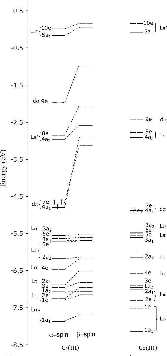 Figure 7 From Circular Dichroism Of Trigonal Dihedral Chromiumiii