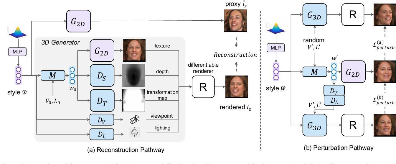 Figure 2 for Lifting 2D StyleGAN for 3D-Aware Face Generation