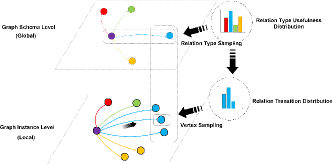 Figure 1 for Cross-language Citation Recommendation via Hierarchical Representation Learning on Heterogeneous Graph
