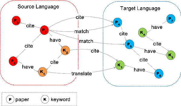 Figure 3 for Cross-language Citation Recommendation via Hierarchical Representation Learning on Heterogeneous Graph