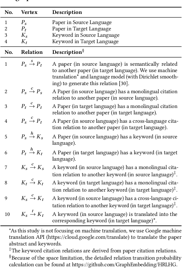 Figure 2 for Cross-language Citation Recommendation via Hierarchical Representation Learning on Heterogeneous Graph