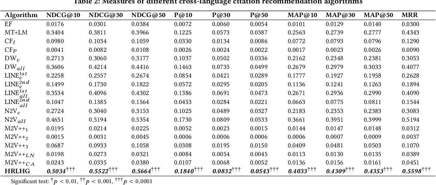 Figure 4 for Cross-language Citation Recommendation via Hierarchical Representation Learning on Heterogeneous Graph
