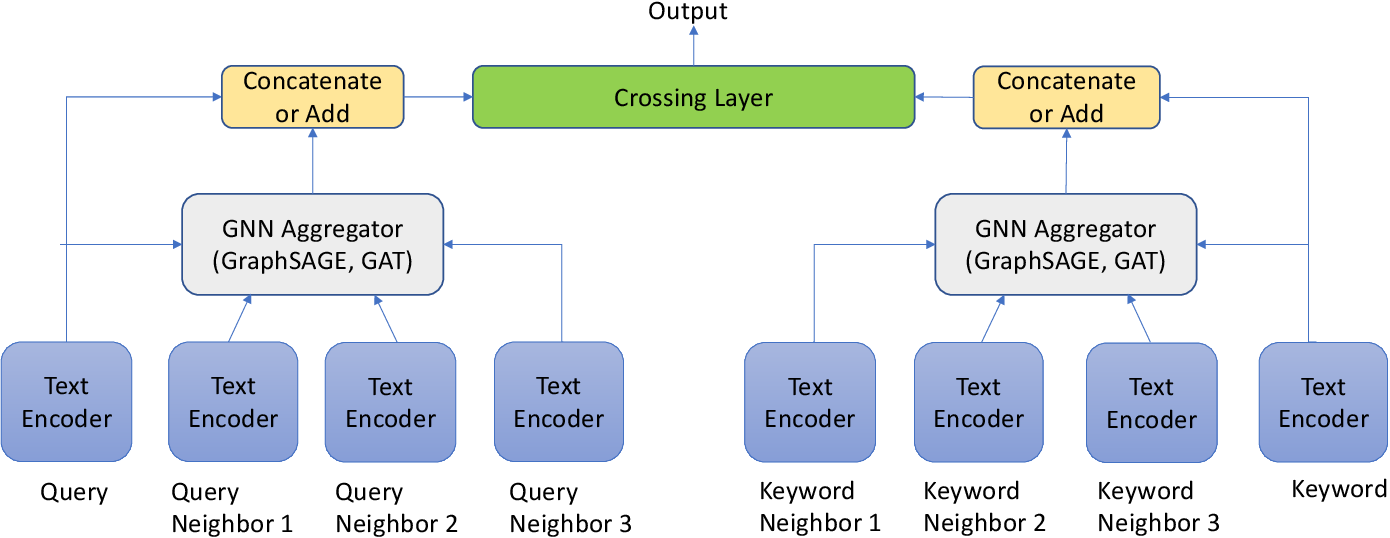 Figure 3 for TextGNN: Improving Text Encoder via Graph Neural Network in Sponsored Search